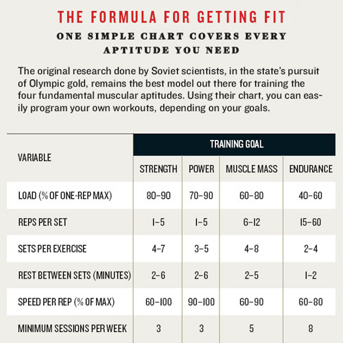 Strength Endurance Training Workouts Image Search Results
