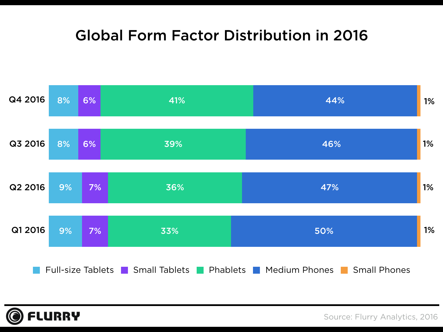 mobile-device-form-factors-2016